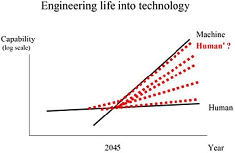 Impact Of Technology On Our Lives My Essay Point